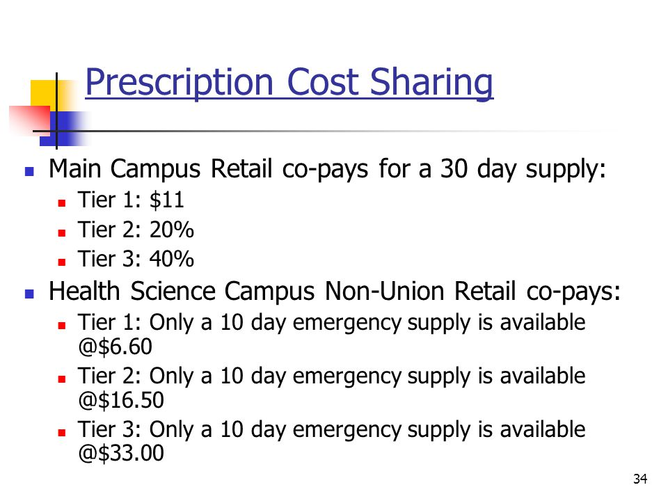 Prescription Cost Sharing