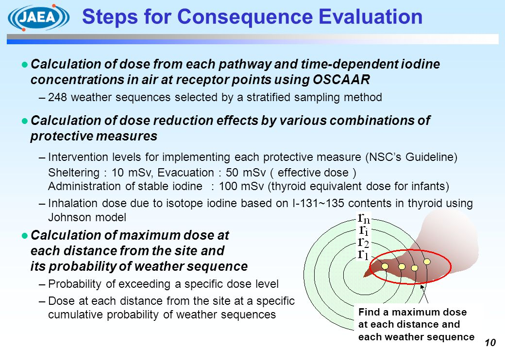 Steps for Consequence Evaluation