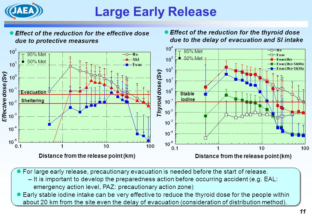 Large Early Release Effect of the reduction for the thyroid dose due to the delay of evacuation and SI intake.