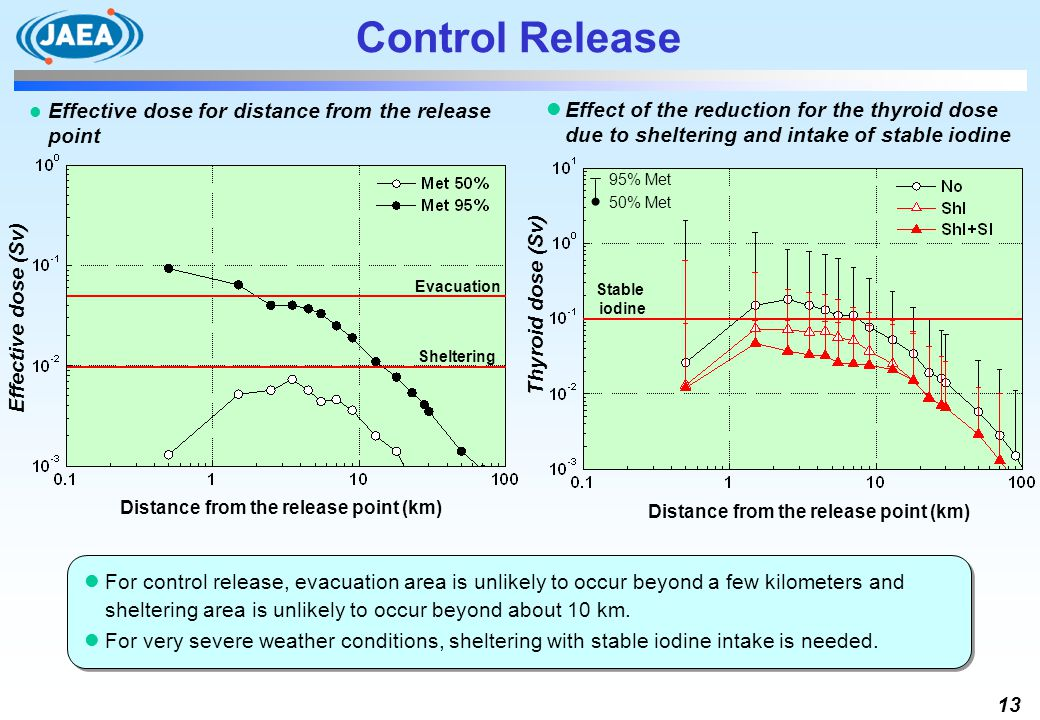 Control Release Effective dose for distance from the release point