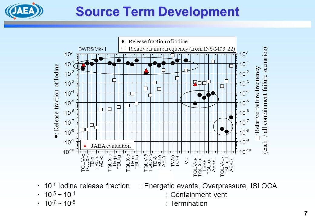 Source Term Development