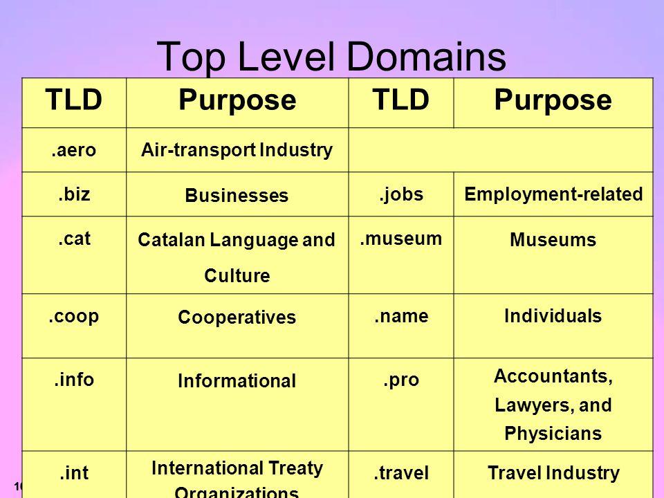 Top Level Domains TLD Purpose .aero Air-transport Industry .biz