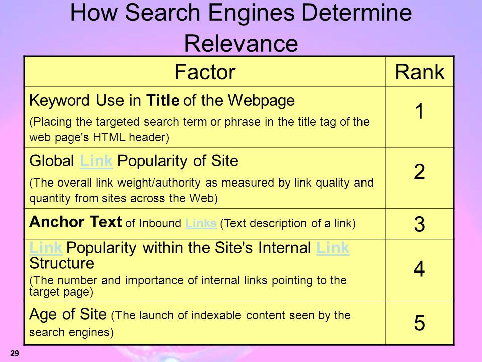 How Search Engines Determine Relevance