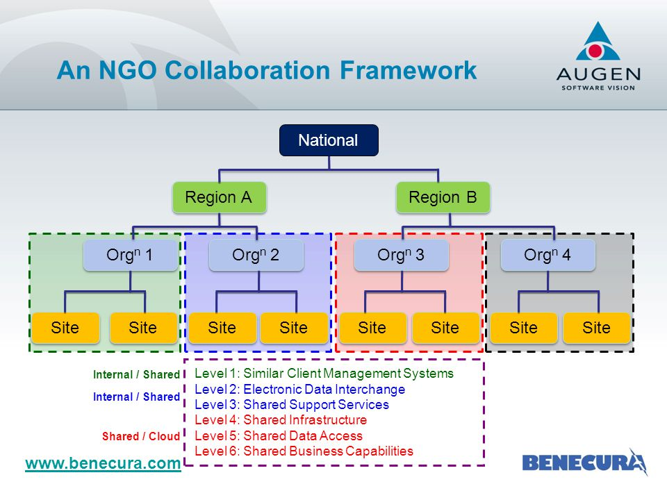 Actual Collaboration Scenarios