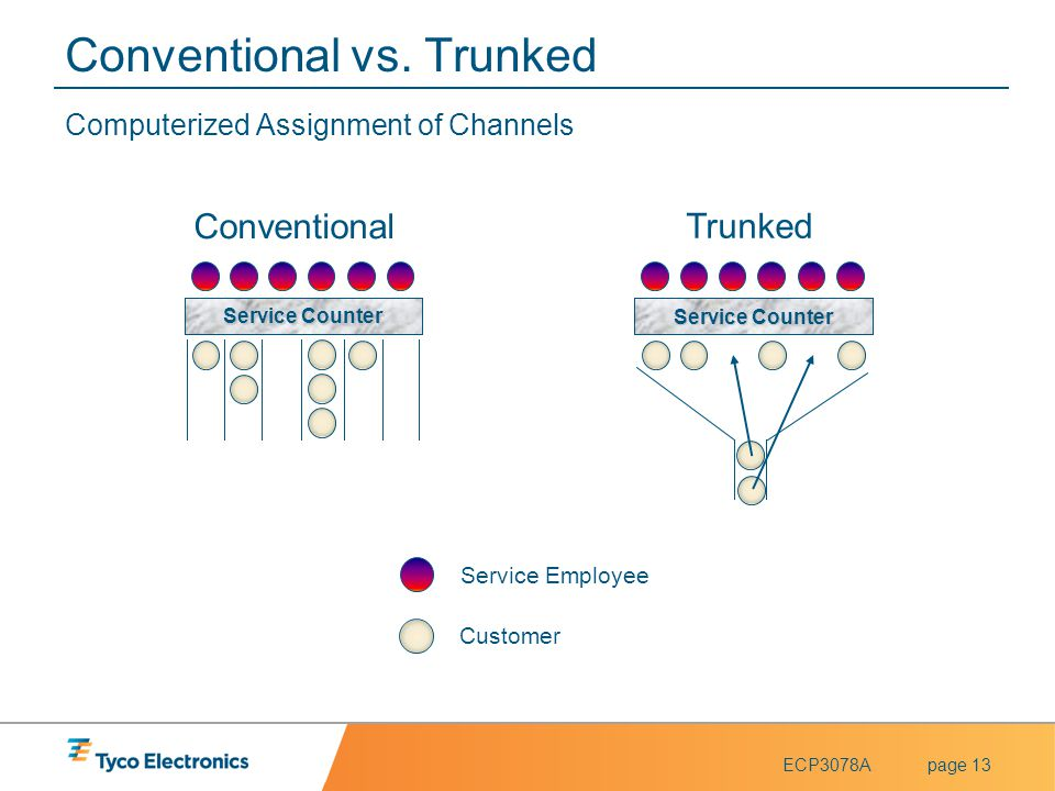 Conventional vs. Trunked