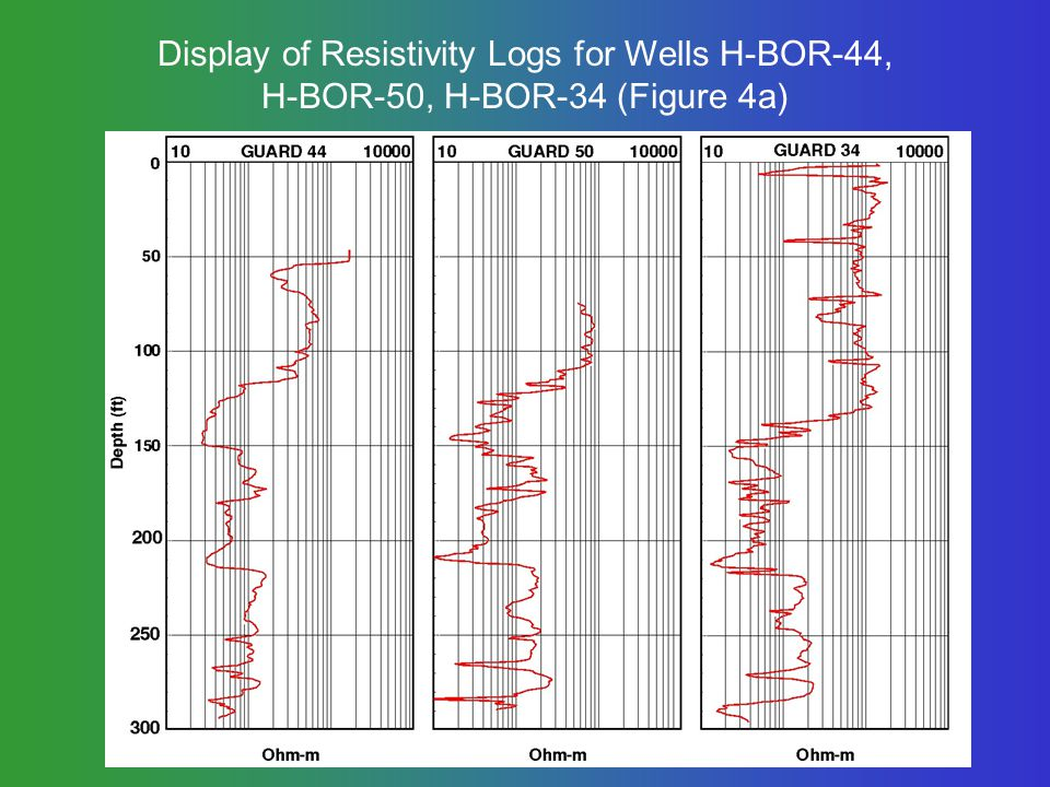 Display of Resistivity Logs for Wells H-BOR-44, H-BOR-50, H-BOR-34 (Figure 4a)