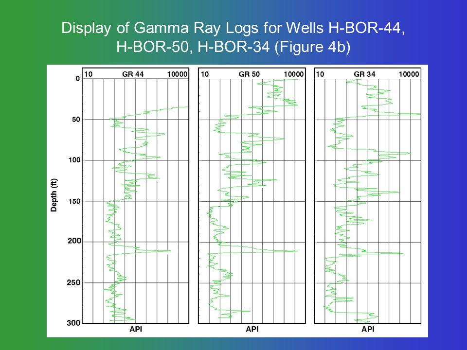 Display of Gamma Ray Logs for Wells H-BOR-44, H-BOR-50, H-BOR-34 (Figure 4b)