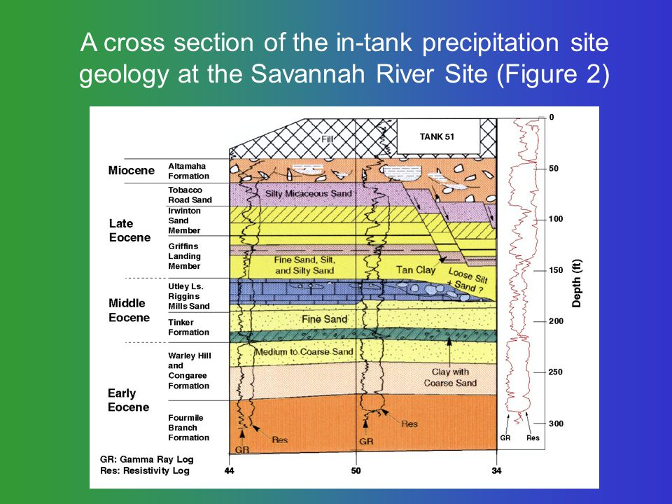 A cross section of the in-tank precipitation site geology at the Savannah River Site (Figure 2)