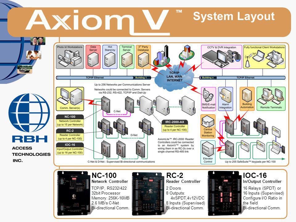 System Layout NC-100 RC-2 IOC-16 Network Controller TCP/IP, RS232/422