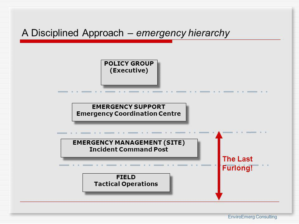 A Disciplined Approach – emergency hierarchy