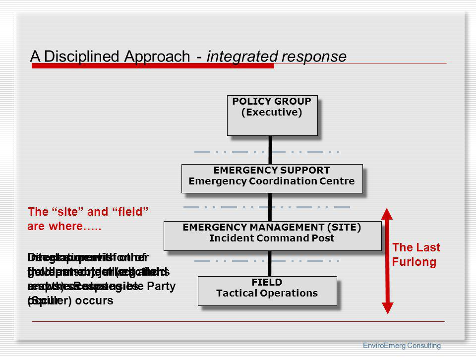 A Disciplined Approach - integrated response