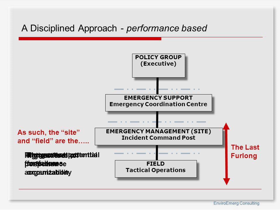 A Disciplined Approach - performance based