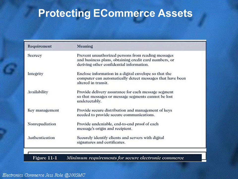 Protecting ECommerce Assets