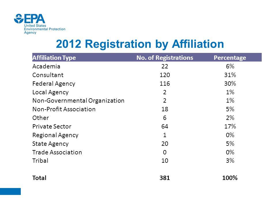 U.S. EPA HRM 2012 Conference Agenda