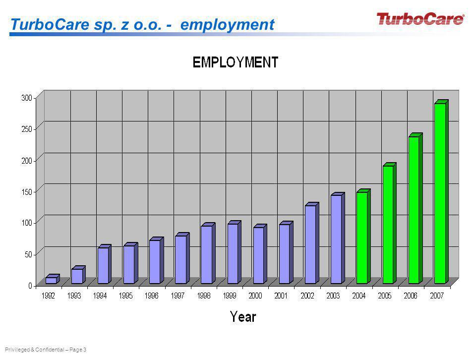 TurboCare sp. z o.o. - employment