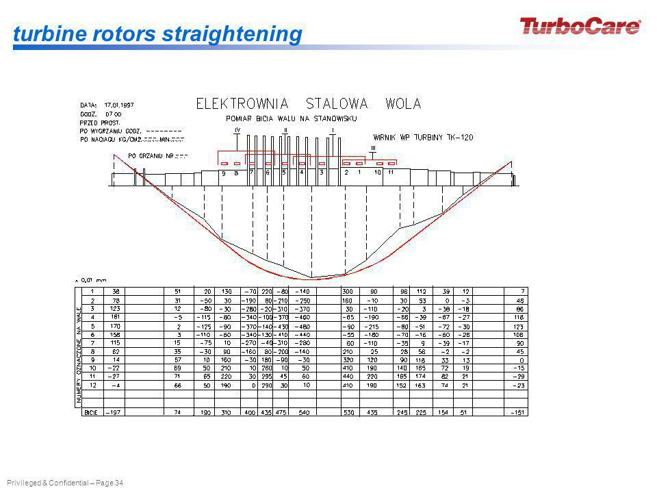 turbine rotors straightening