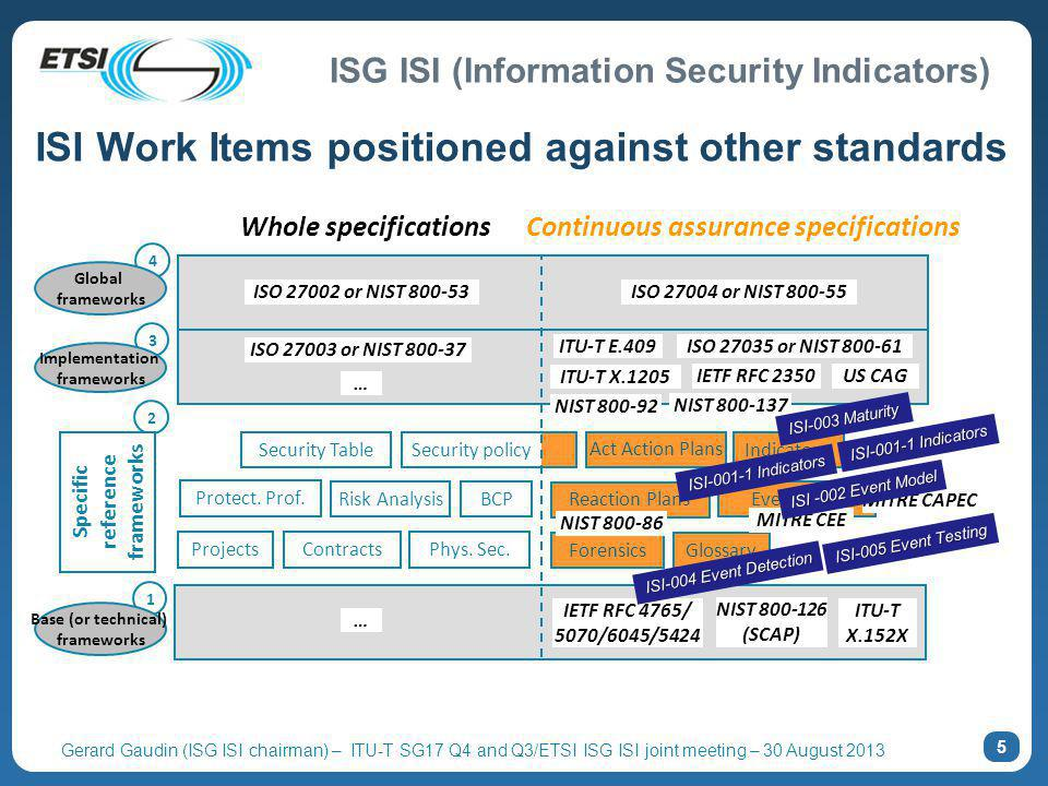 ISI Work Items positioned against other standards
