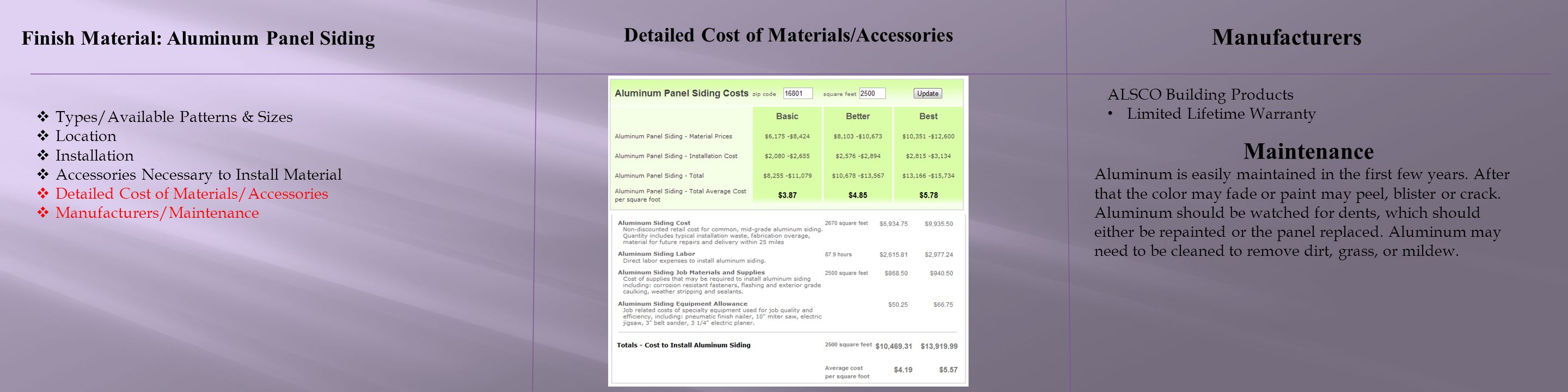 Detailed Cost of Materials/Accessories