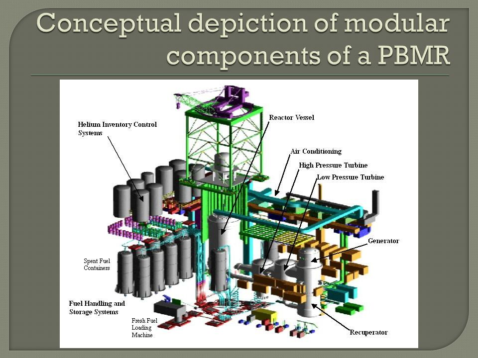 Conceptual depiction of modular components of a PBMR