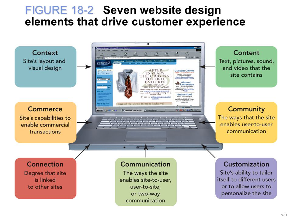 FIGURE 18-2 Seven website design elements that drive customer experience