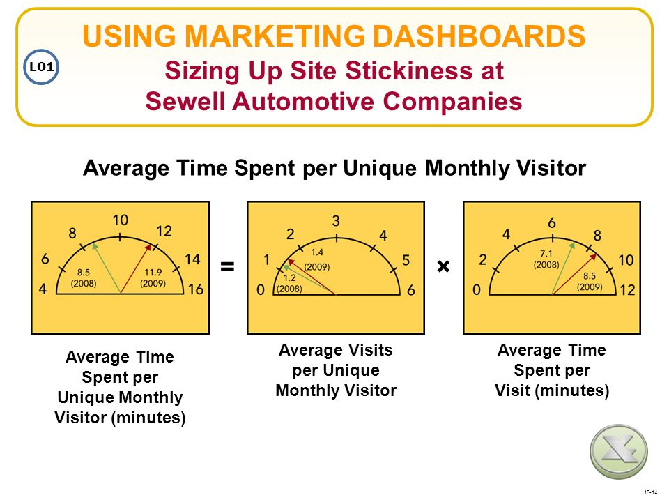 USING MARKETING DASHBOARDS Sizing Up Site Stickiness at Sewell Automotive Companies