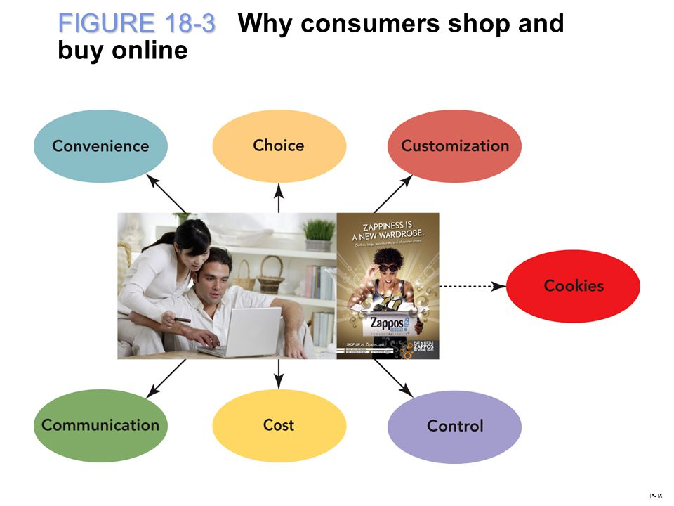 FIGURE 18-3 Why consumers shop and buy online
