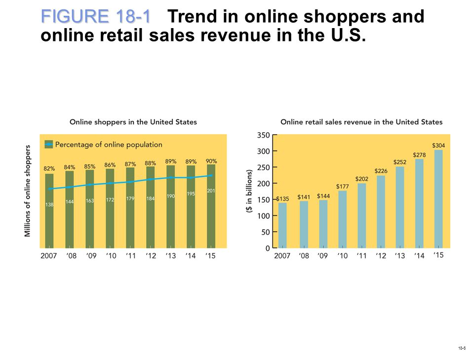 FIGURE 18-1 Trend in online shoppers and online retail sales revenue in the U.S.