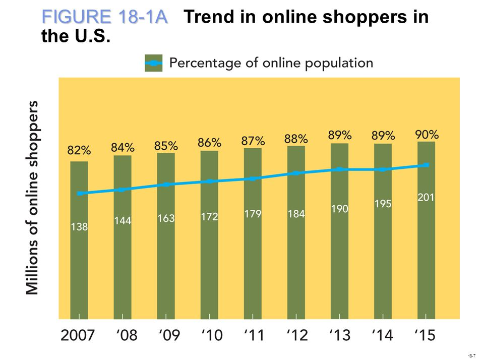 FIGURE 18-1A Trend in online shoppers in the U.S.