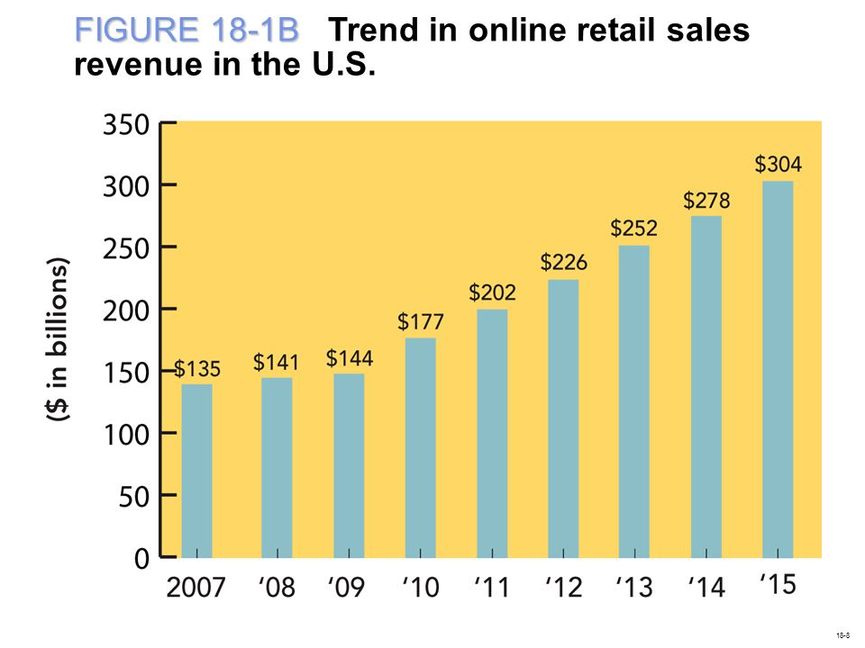 FIGURE 18-1B Trend in online retail sales revenue in the U.S.
