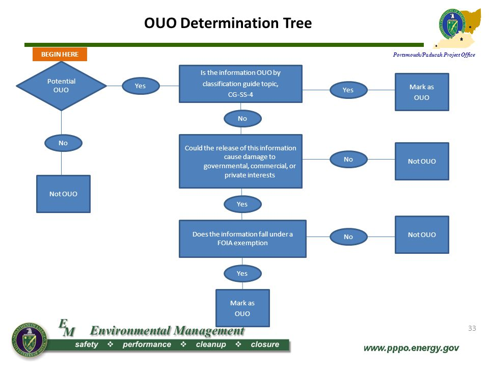 OUO Determination Tree Portsmouth/Paducah Project Office