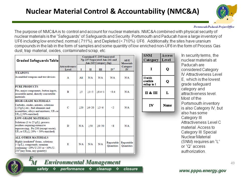 Nuclear Material Control & Accountability (NMC&A)