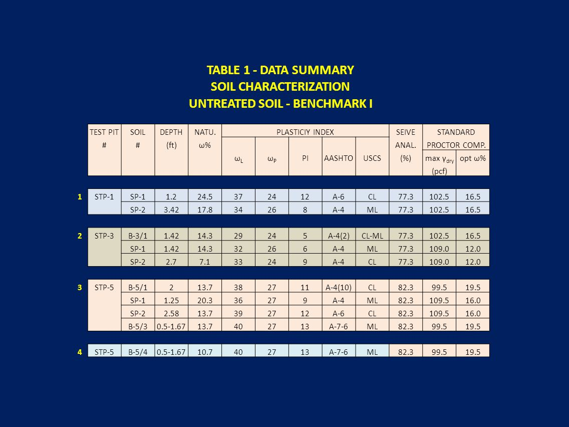 SOIL CHARACTERIZATION UNTREATED SOIL - BENCHMARK I