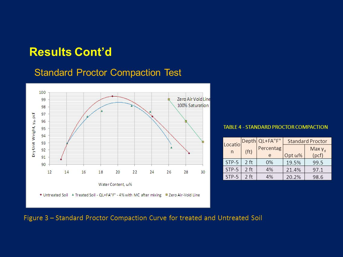 Results Cont'd Standard Proctor Compaction Test