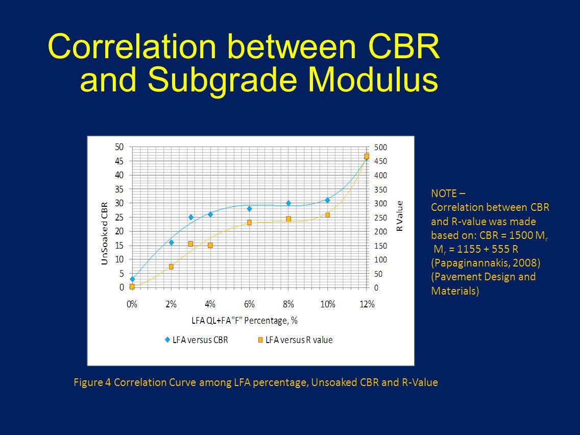 Correlation between CBR and Subgrade Modulus
