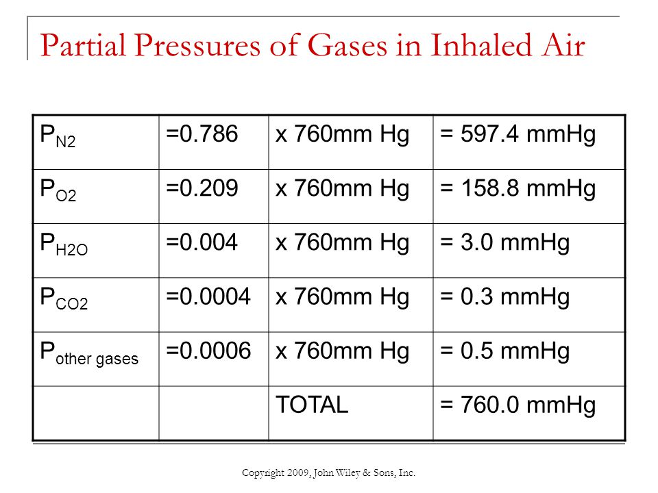 Partial Pressures of Gases in Inhaled Air