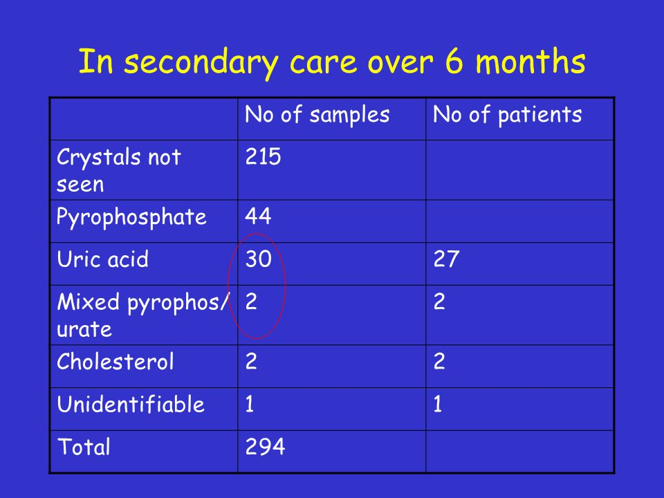 In secondary care over 6 months