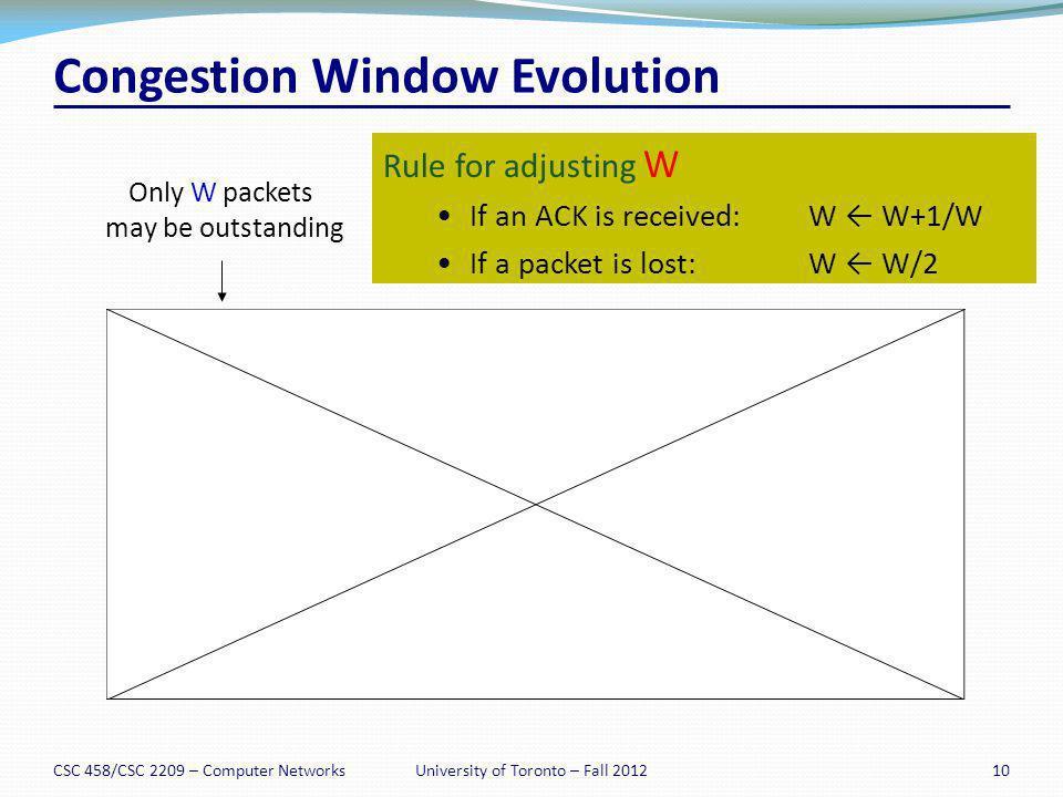 Congestion Window Evolution