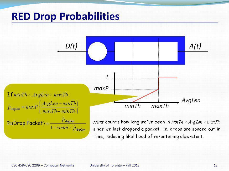 RED Drop Probabilities