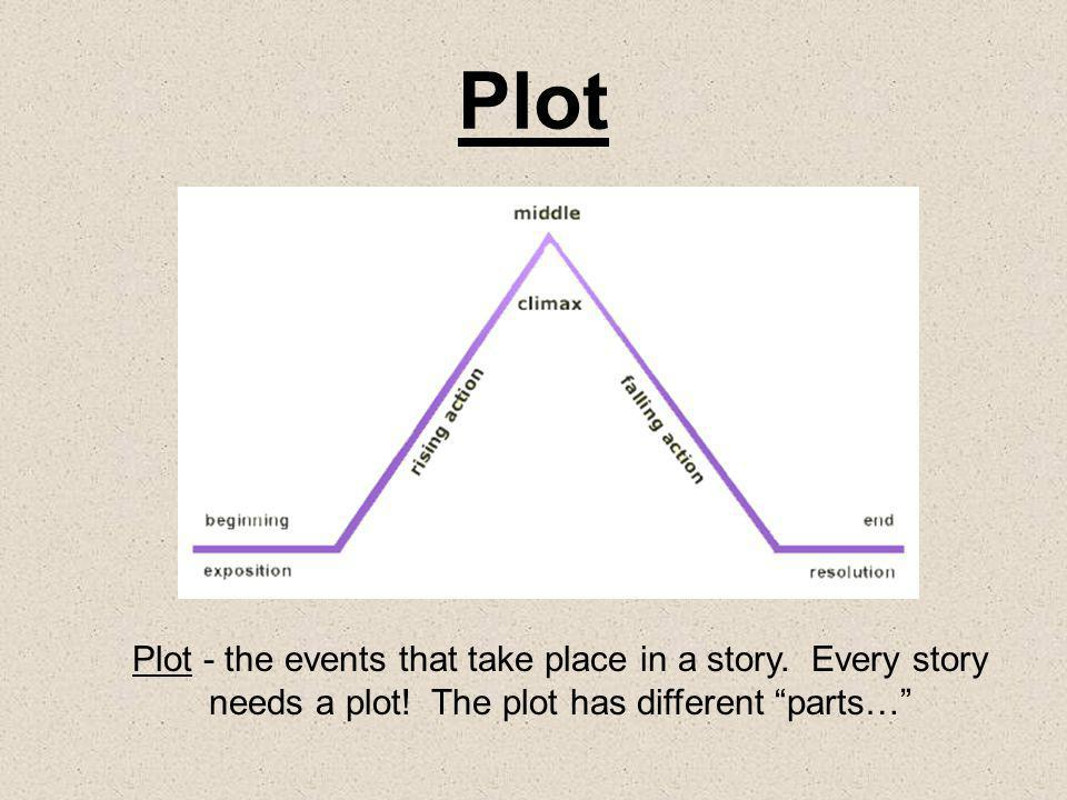 Plot Plot - the events that take place in a story.