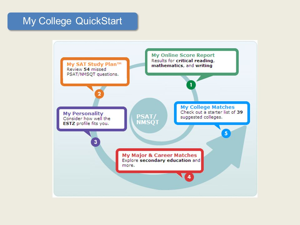 The ABC s of College Planning