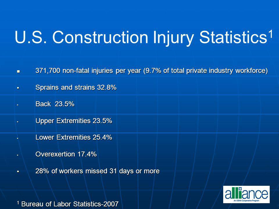 U.S. Construction Injury Statistics1