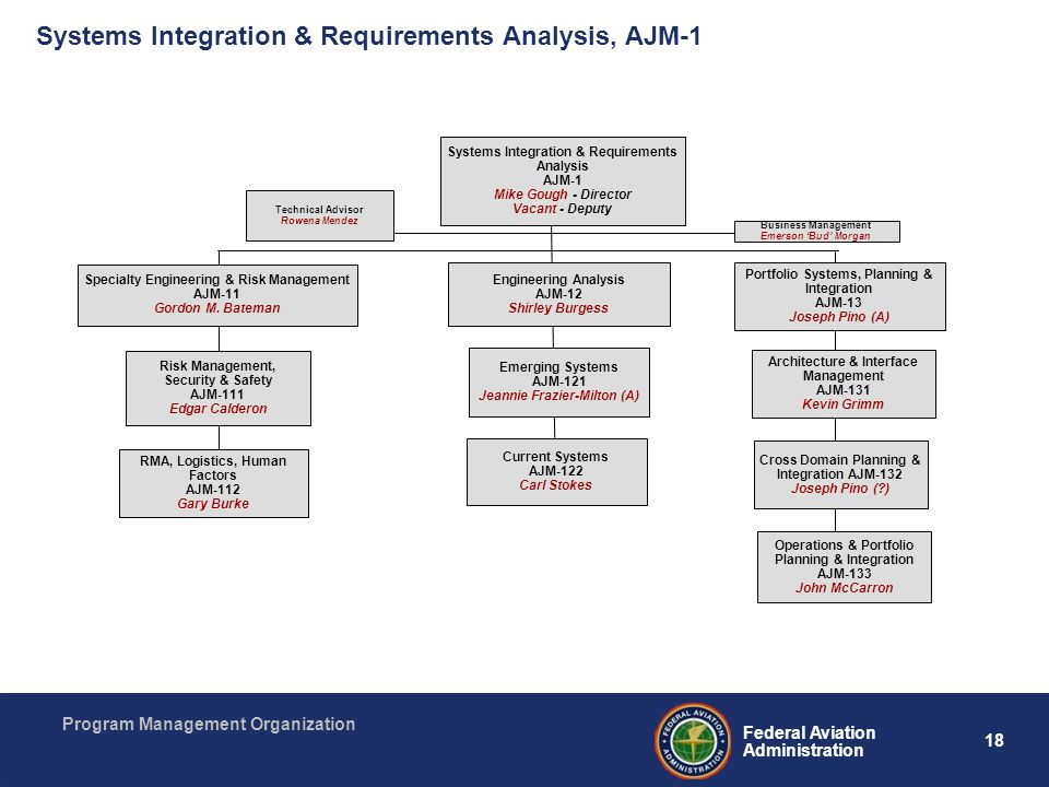 Systems Integration & Requirements Analysis, AJM-1