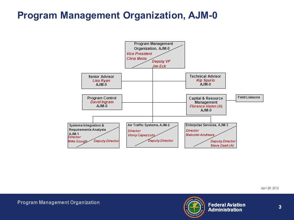 Program Management Organization, AJM-0
