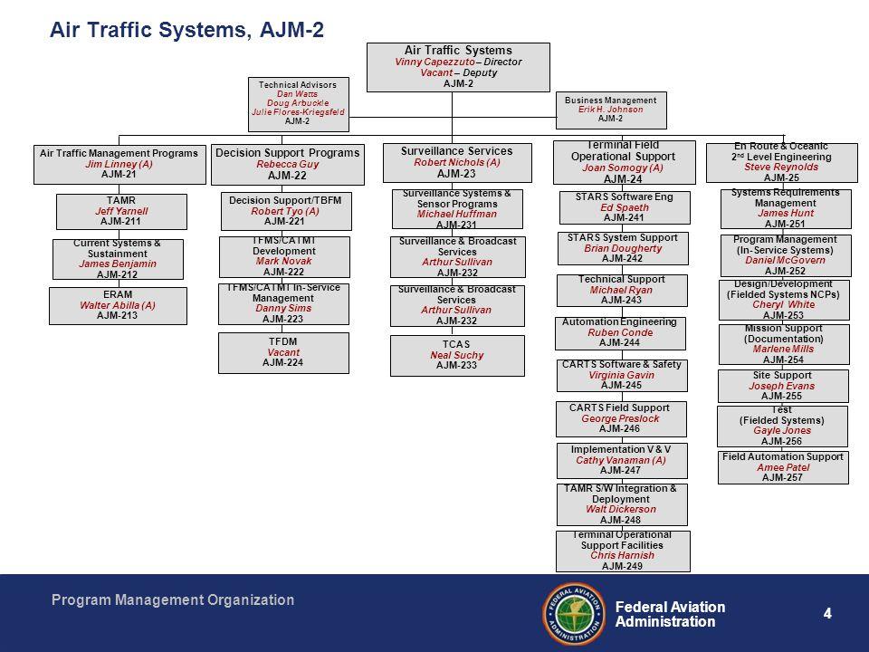 Air Traffic Systems, AJM-2