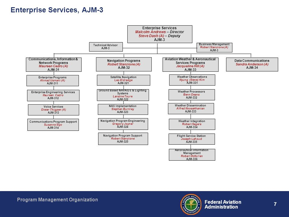 Enterprise Services, AJM-3