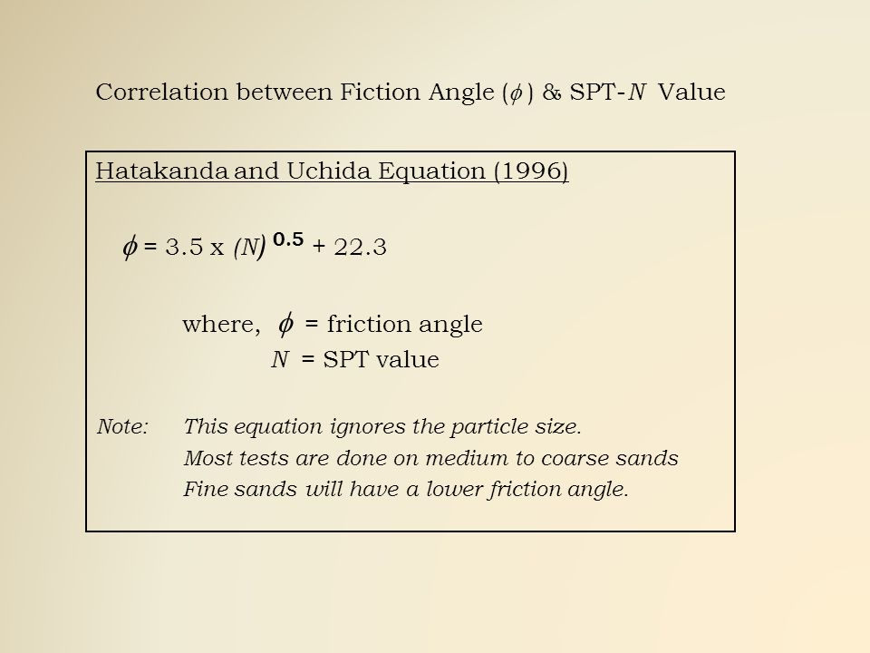 Correlation between Fiction Angle (f ) & SPT-N Value
