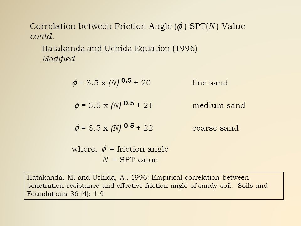 Correlation between Friction Angle (f ) SPT(N ) Value contd.