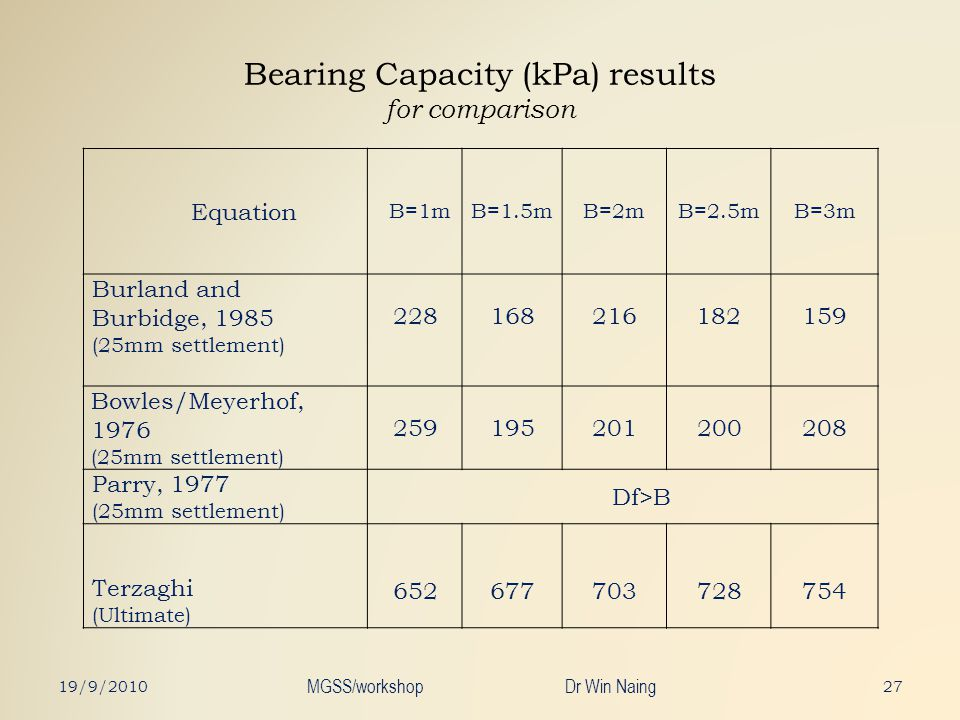 Bearing Capacity (kPa) results for comparison