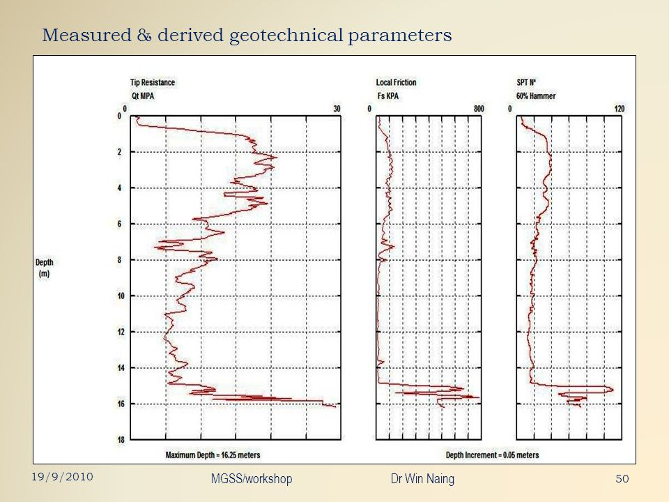 Measured & derived geotechnical parameters