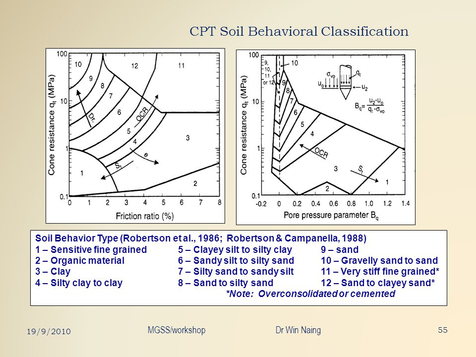 CPT Soil Behavioral Classification